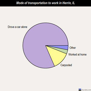 Herrin mode of transportation to work chart