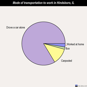 Hindsboro mode of transportation to work chart