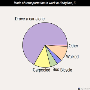 Hodgkins mode of transportation to work chart