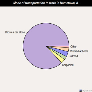 Hometown mode of transportation to work chart
