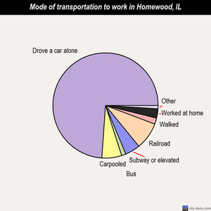 Homewood mode of transportation to work chart