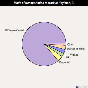 Hoyleton mode of transportation to work chart