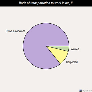 Ina mode of transportation to work chart