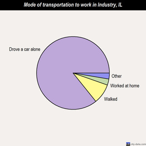 Industry mode of transportation to work chart