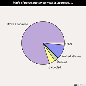 Inverness mode of transportation to work chart