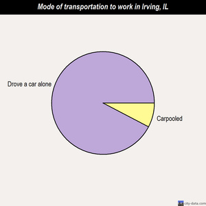 Irving mode of transportation to work chart