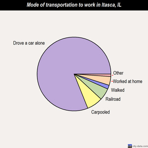 Itasca mode of transportation to work chart