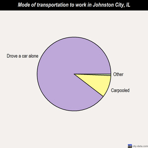 Johnston City mode of transportation to work chart
