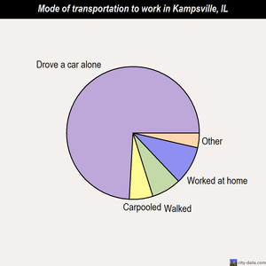 Kampsville mode of transportation to work chart