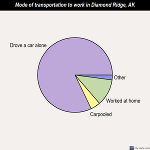 Diamond Ridge mode of transportation to work chart