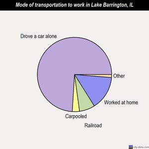 Lake Barrington mode of transportation to work chart
