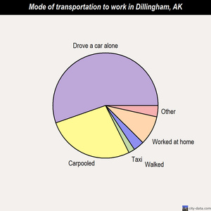 Dillingham mode of transportation to work chart