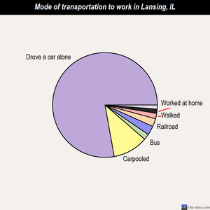 Lansing mode of transportation to work chart