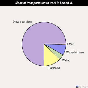 Leland mode of transportation to work chart