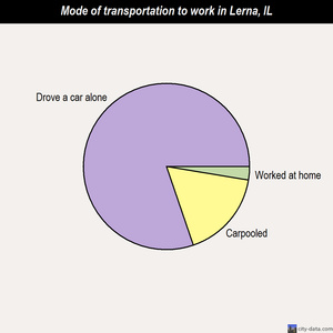 Lerna mode of transportation to work chart