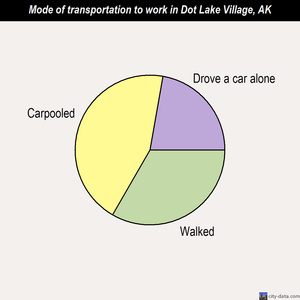 Dot Lake Village mode of transportation to work chart