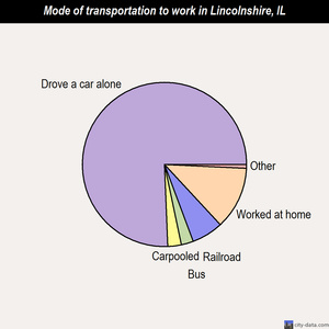 Lincolnshire mode of transportation to work chart