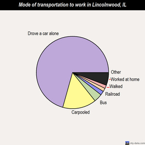 Lincolnwood mode of transportation to work chart
