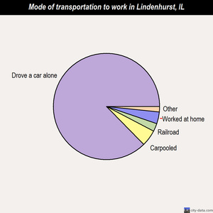 Lindenhurst mode of transportation to work chart
