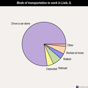 Lisle mode of transportation to work chart