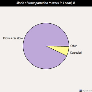 Loami mode of transportation to work chart