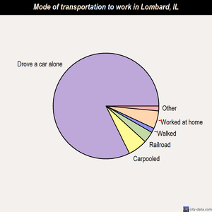 Lombard mode of transportation to work chart
