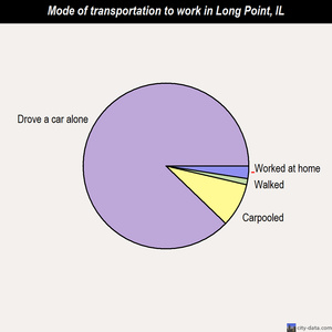 Long Point mode of transportation to work chart