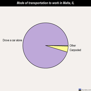 Malta mode of transportation to work chart