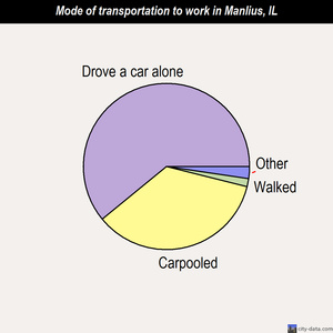 Manlius mode of transportation to work chart