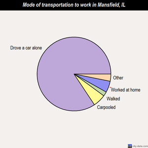 Mansfield mode of transportation to work chart