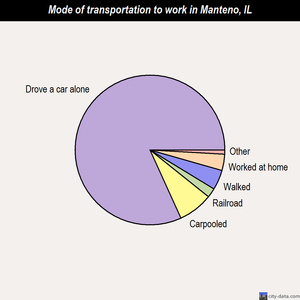 Manteno mode of transportation to work chart