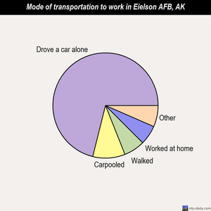 Eielson AFB mode of transportation to work chart