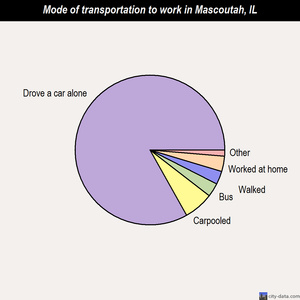 Mascoutah mode of transportation to work chart