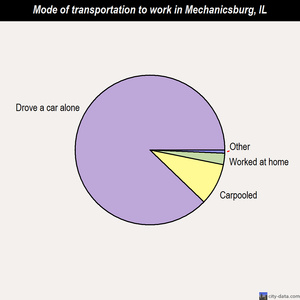 Mechanicsburg mode of transportation to work chart
