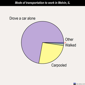 Melvin mode of transportation to work chart