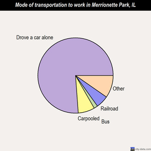 Merrionette Park mode of transportation to work chart