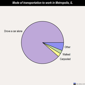 Metropolis mode of transportation to work chart
