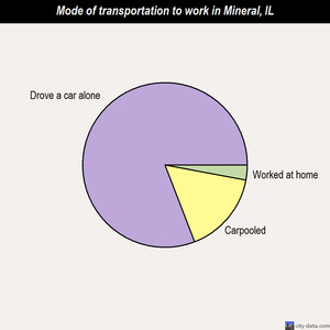 Mineral mode of transportation to work chart