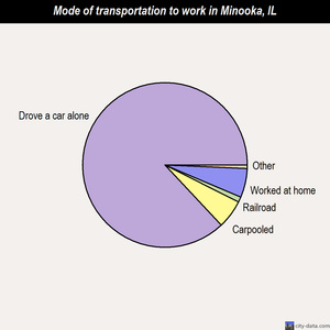Minooka mode of transportation to work chart