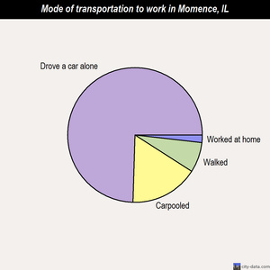 Momence mode of transportation to work chart