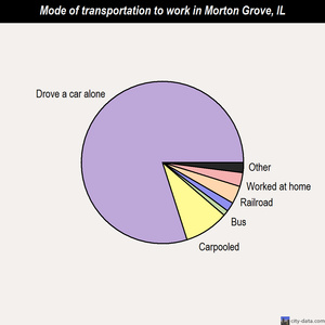 Morton Grove mode of transportation to work chart