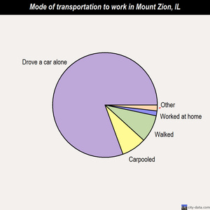 Mount Zion mode of transportation to work chart