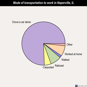 Naperville mode of transportation to work chart