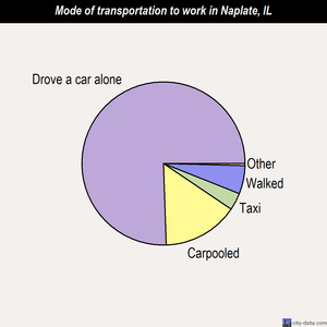 Naplate mode of transportation to work chart