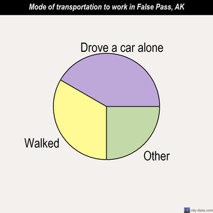 False Pass mode of transportation to work chart