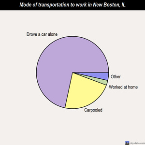 New Boston mode of transportation to work chart