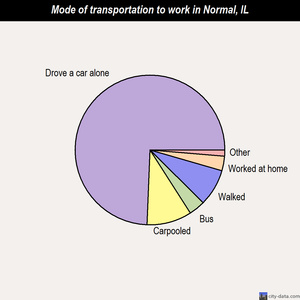 Normal mode of transportation to work chart