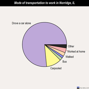 Norridge mode of transportation to work chart