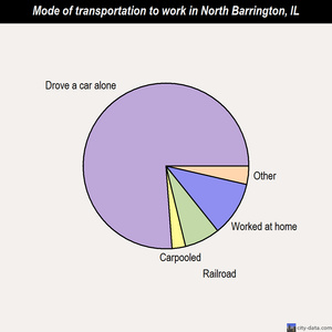 North Barrington mode of transportation to work chart