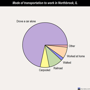 Northbrook mode of transportation to work chart